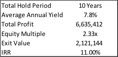 Internal Rate of Return (IRR) | The EquityMultiple Blog