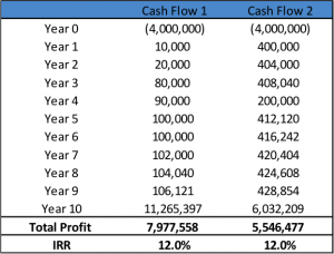 A numeric example of internal rate of return (IRR) in table form