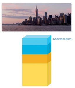 illustration of where common equity sits in the real estate capital stack