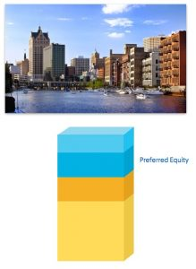 illustration of where preferred equity sits in the real estate capital stack