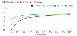 a graph showing relationship of IRR to cap rates over different investment horizons
