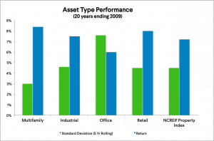 Performance of real estate asset classes