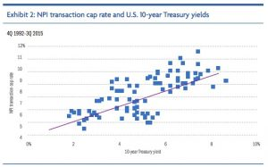 a graph showing correlation of cap rates and inflation