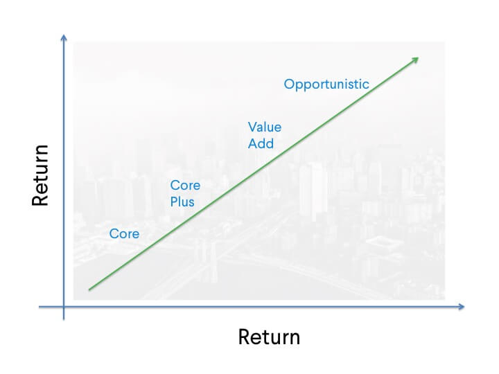 The Real Estate Risk Spectrum: Considerations for Modern Investors