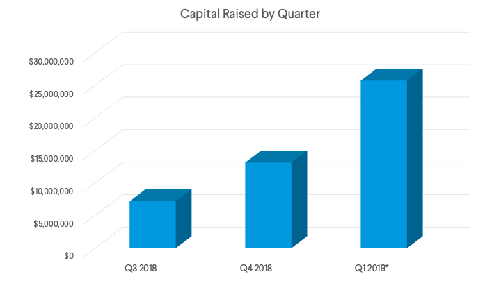 EquityMultiple Capital Raised by Quarter