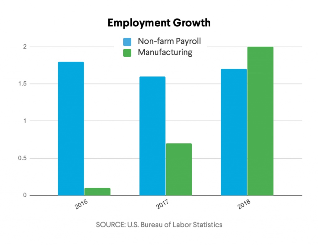 Employment Growth Chart from 2016-2018